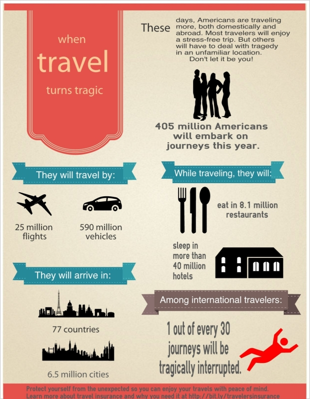 When travel turns tragic. Why you need travel insurance.